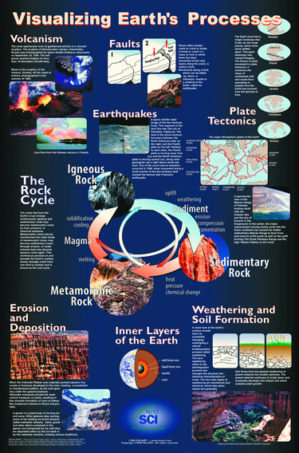 earth processes poster