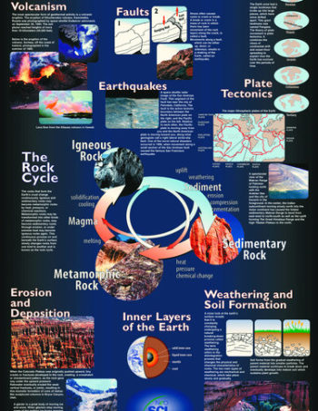 earth processes poster image