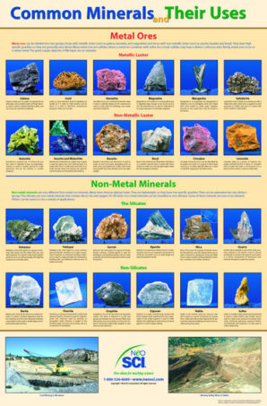 Common minerals poster